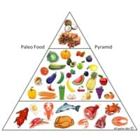 What is the Paleo Diet? main image